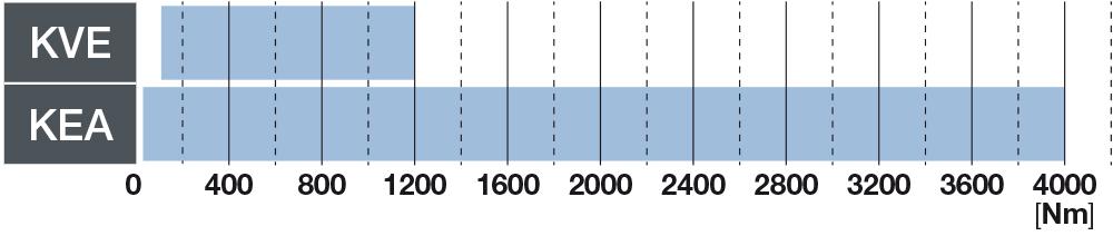 Bondioli & Pavesi - Sistemi di accoppiamento elastici
